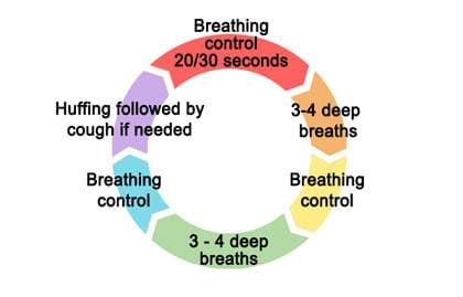 Active Cycle of Breathing Technique (ACBT)