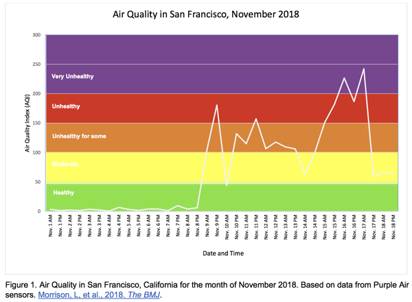 Air_quality_in_Bay_Area_during_Camp_Fire.