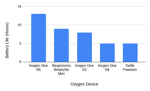 The battery life of oxygen therapy devices.