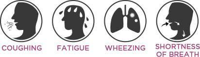 Symptoms of COPD.