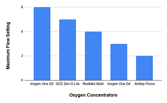 Oxygen Concentrator flow setting
