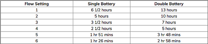One G5 battery life chart