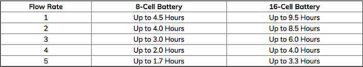 One G3 Battery life chart