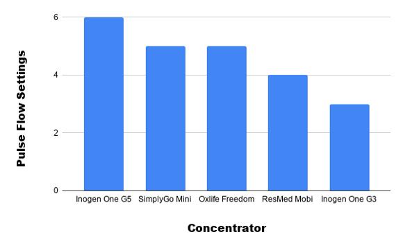 Oxygen output