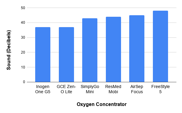 Oxygen concentrator sound