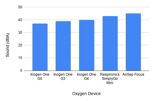 Oxygen concentrator sound
