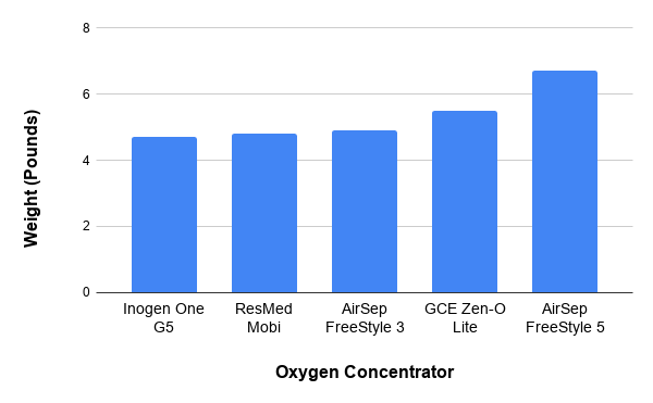 Oxygen concentrator weight