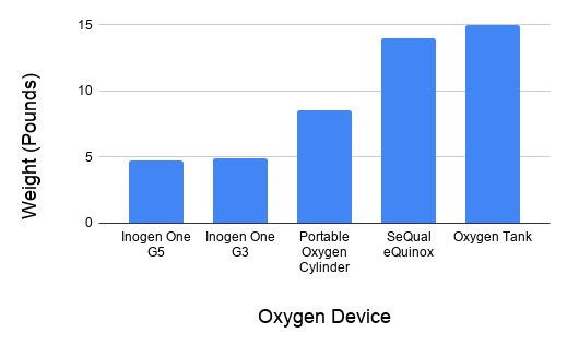 The weight of portable oxygen devices.