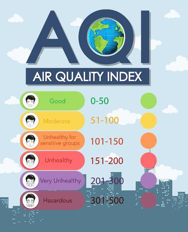 Air quality index (AQI)