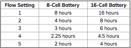 Caire Freestyle battery life chart