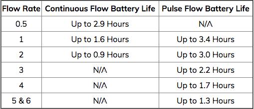 SimplyGo battery life chart